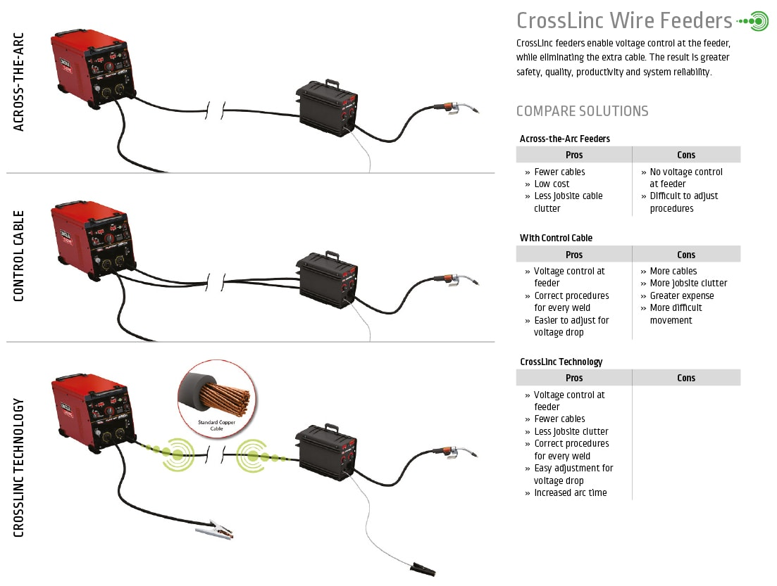 Lincoln Electric - Crosslinc Wire Feeders